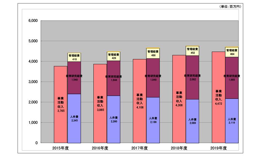 帰属収支差額(5カ年推移)