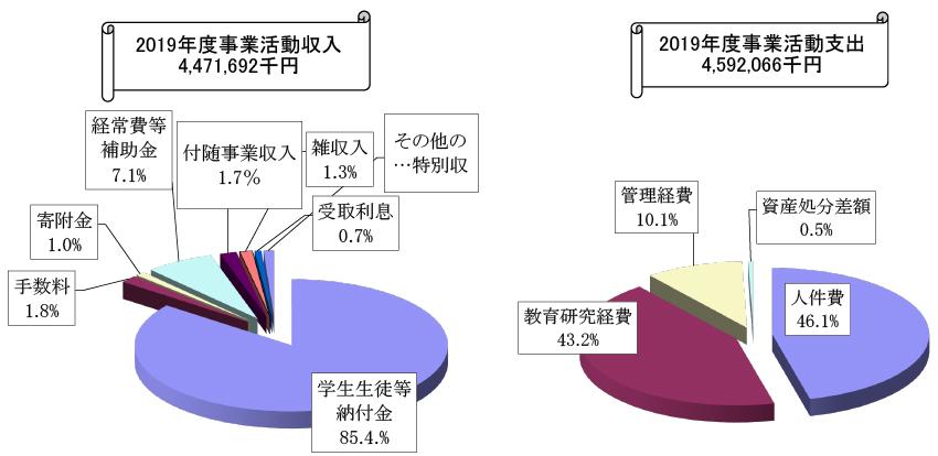 2019年度事業活動収入・支出
