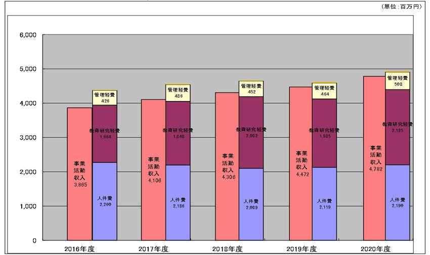 事業活動収支差額(5ヵ年推移)