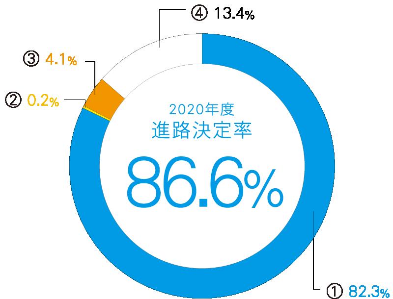 進路決定率 日本人学生