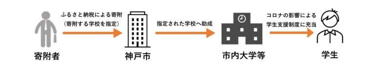 神戸市ふるさと納税を活用した【KOBE学生サポート】に参画していますのサムネイル